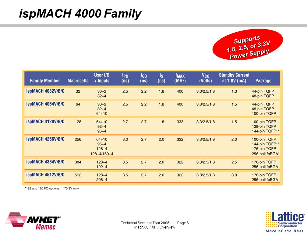 ispMACH 4000 Family Supports 1.8, 2.5, or 3.3V Power Supply