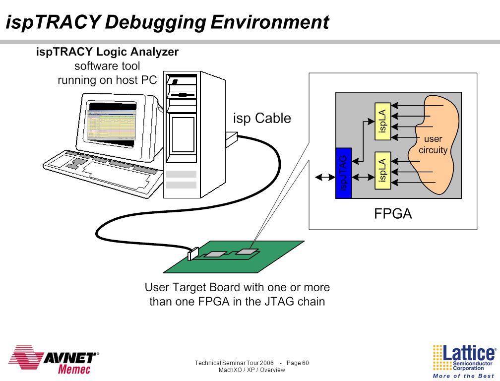 ispTRACY Debugging Environment