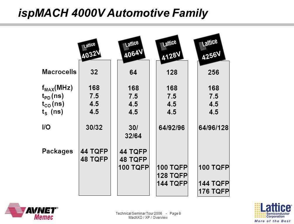 ispMACH 4000V Automotive Family