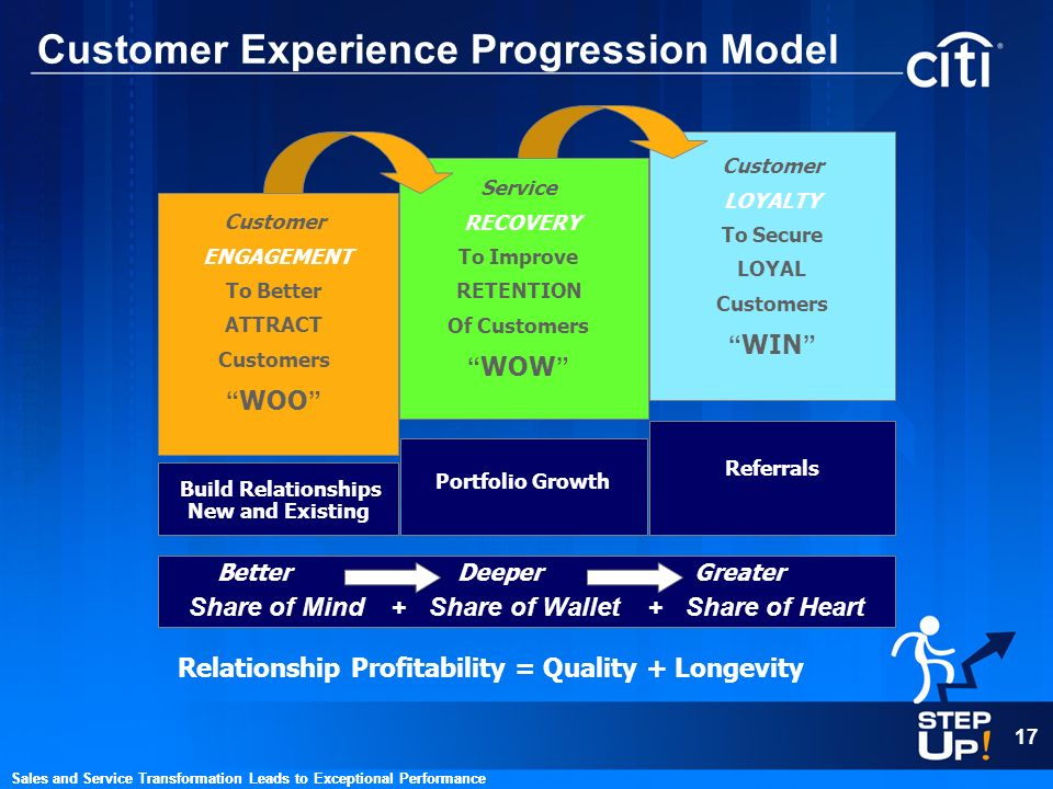 Customer Experience Progression Model