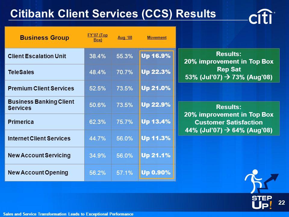 Citibank Client Services (CCS) Results