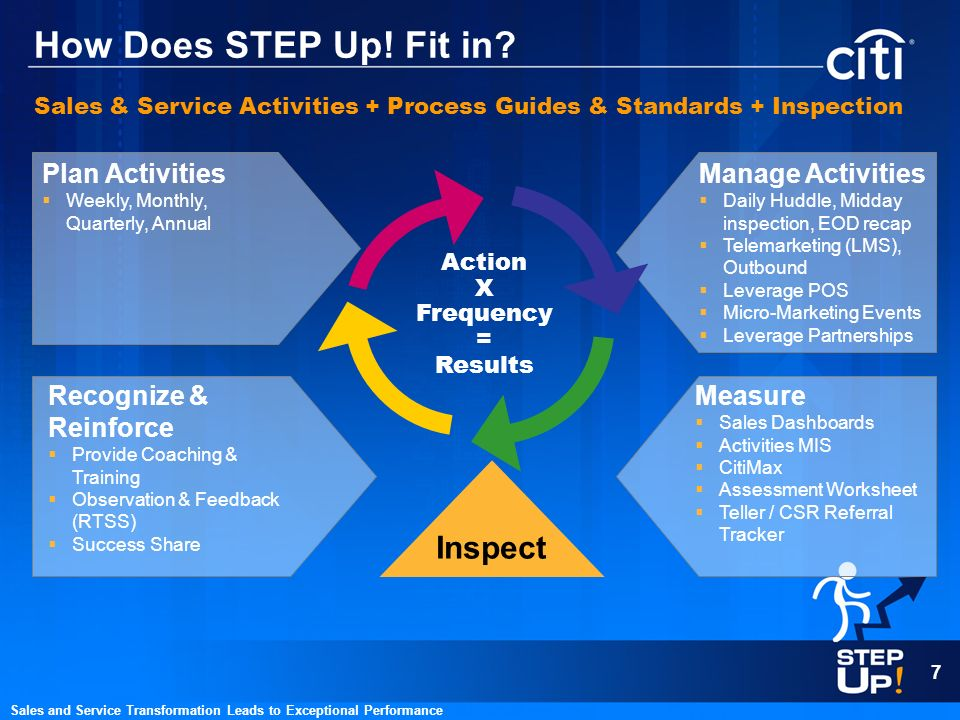 How Does STEP Up! Fit in Inspect Plan Activities Manage Activities