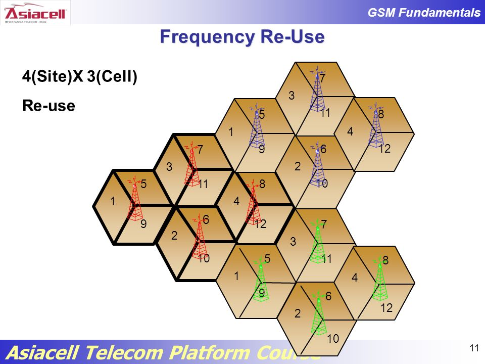Frequency Re-Use 4(Site)X 3(Cell) Re-use 6 5 1 9 6 10 2 7 3 11 8 4 12