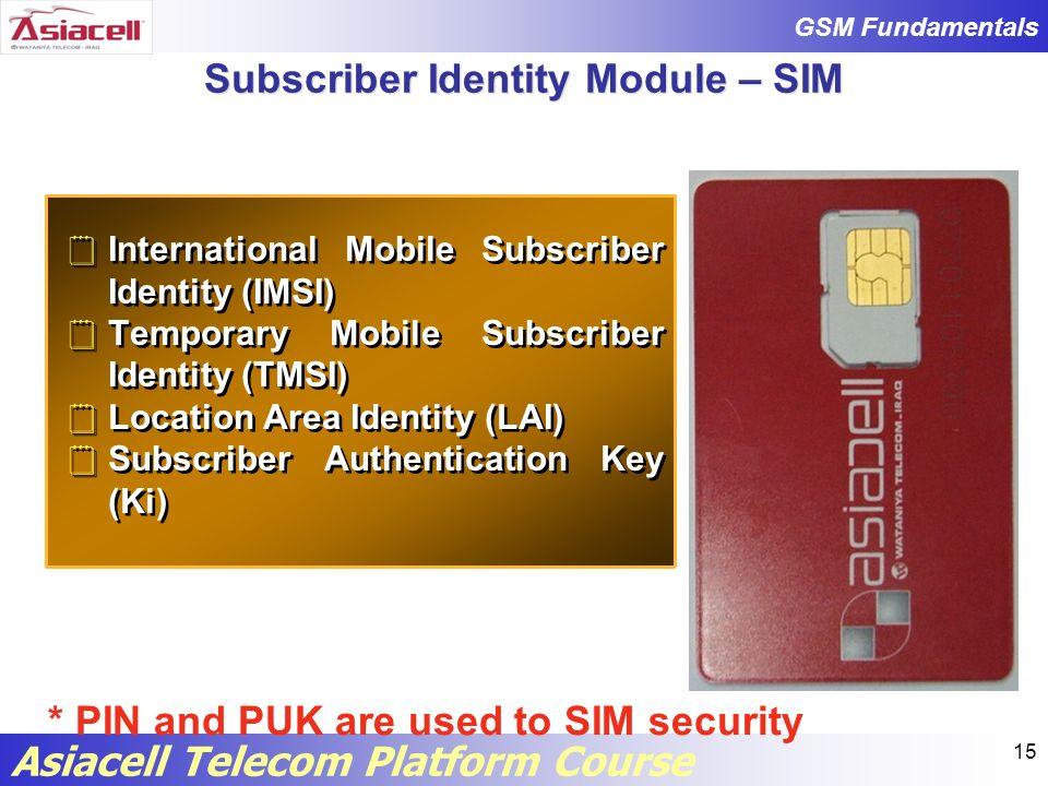 Subscriber Identity Module – SIM