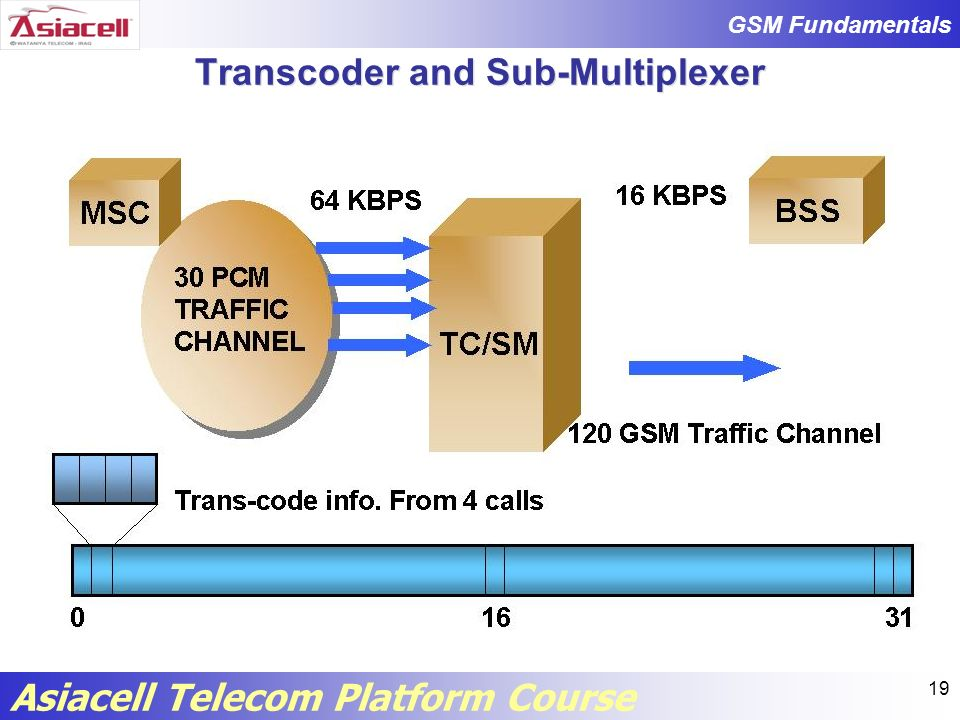 Transcoder and Sub-Multiplexer
