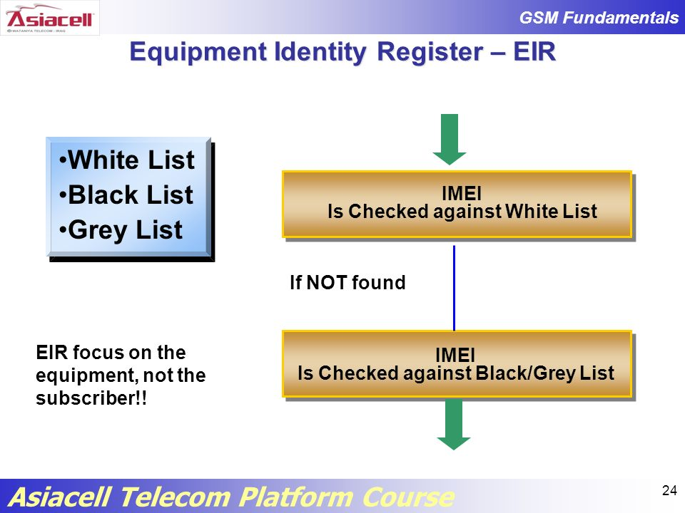 Equipment Identity Register – EIR