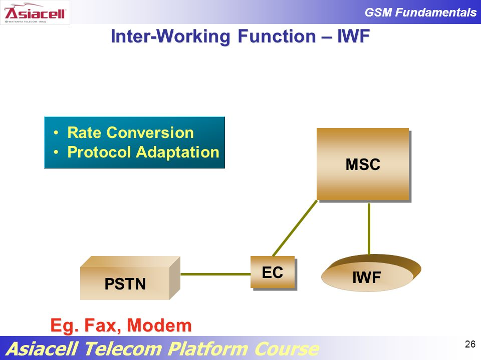 Inter-Working Function – IWF