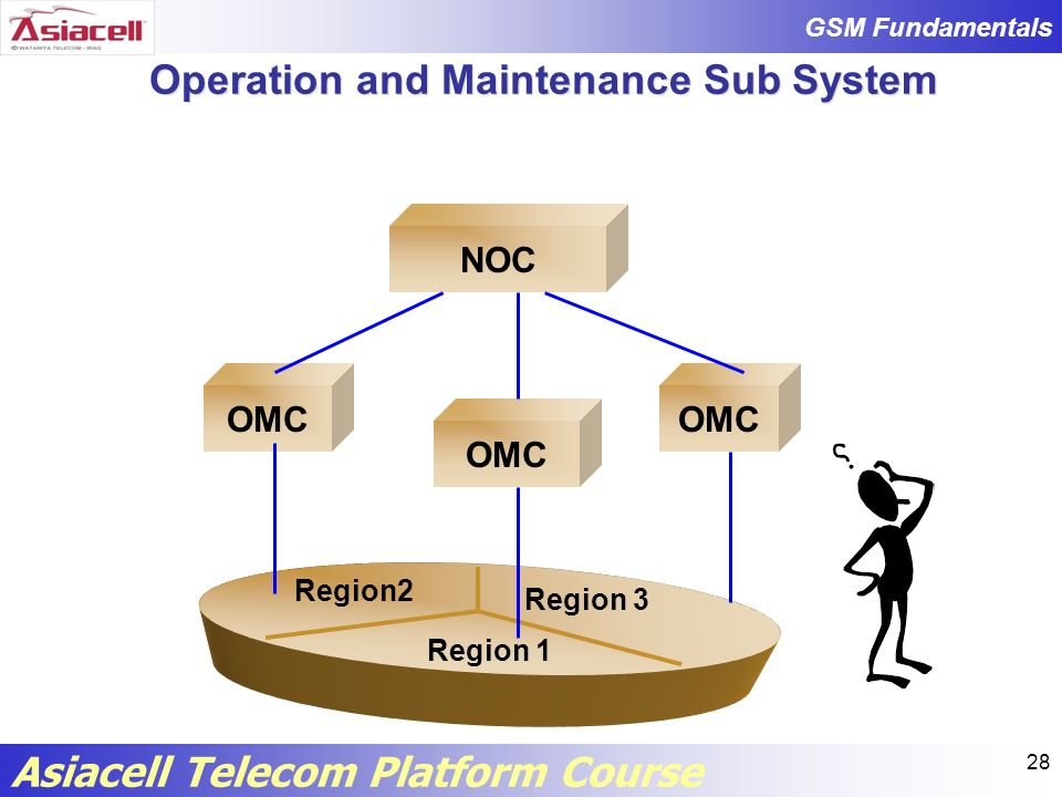 Operation and Maintenance Sub System