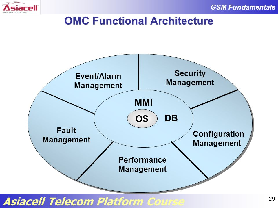 OMC Functional Architecture