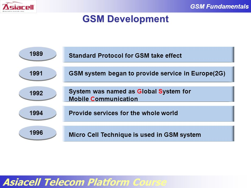 GSM Development 1989 Standard Protocol for GSM take effect 1991