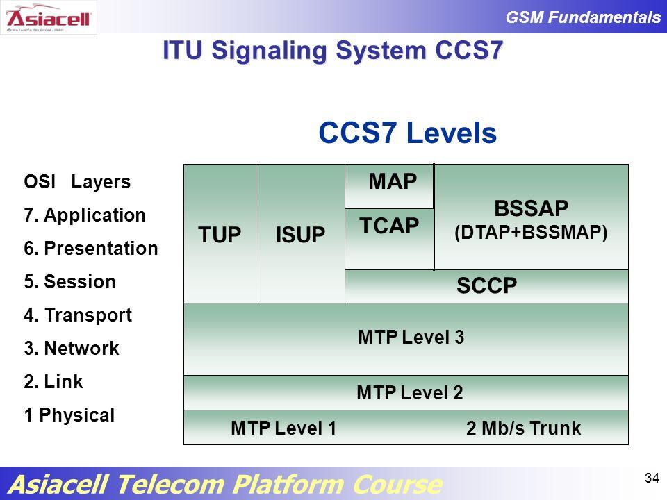 ITU Signaling System CCS7