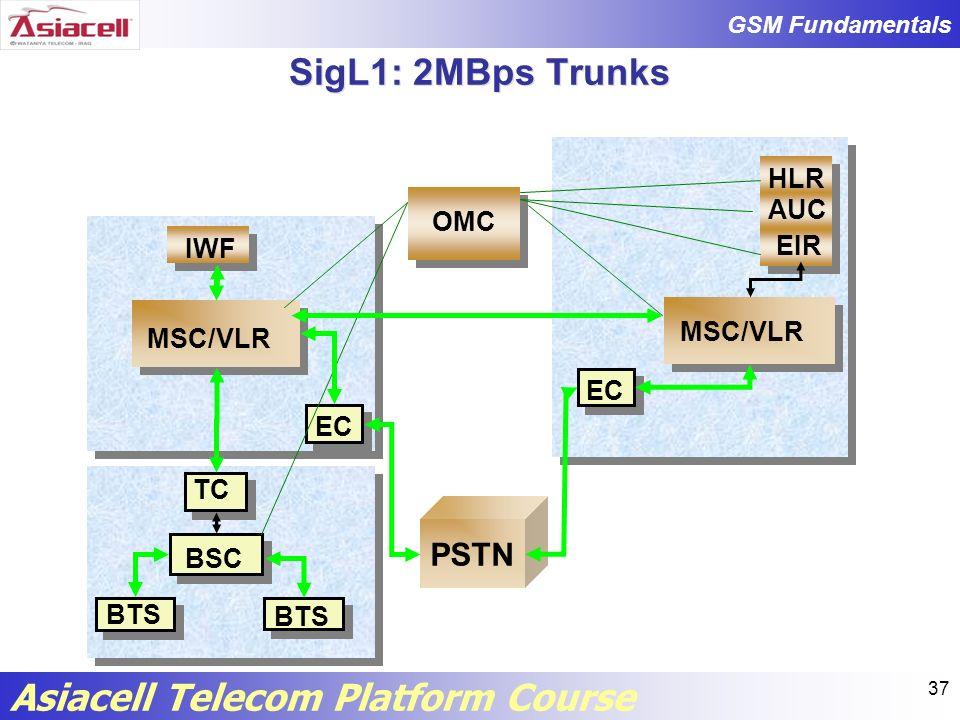 SigL1: 2MBps Trunks PSTN HLR AUC OMC IWF EIR MSC/VLR MSC/VLR EC EC TC