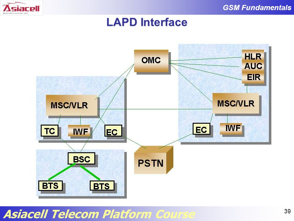 LAPD Interface