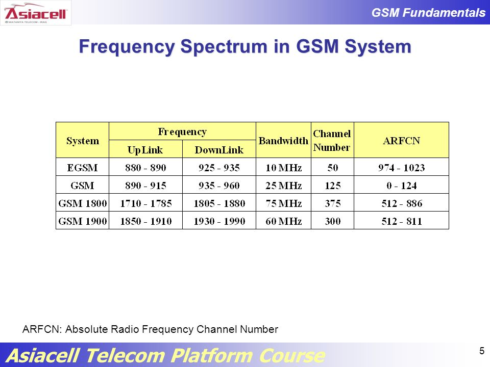 Frequency Spectrum in GSM System