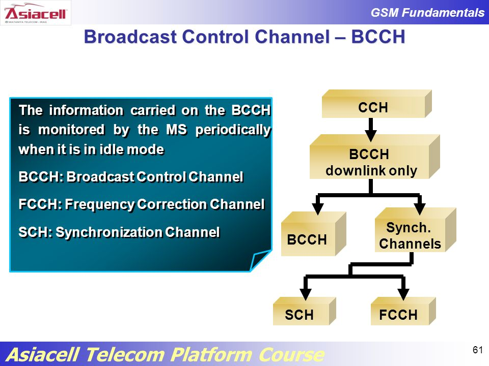 Broadcast Control Channel – BCCH
