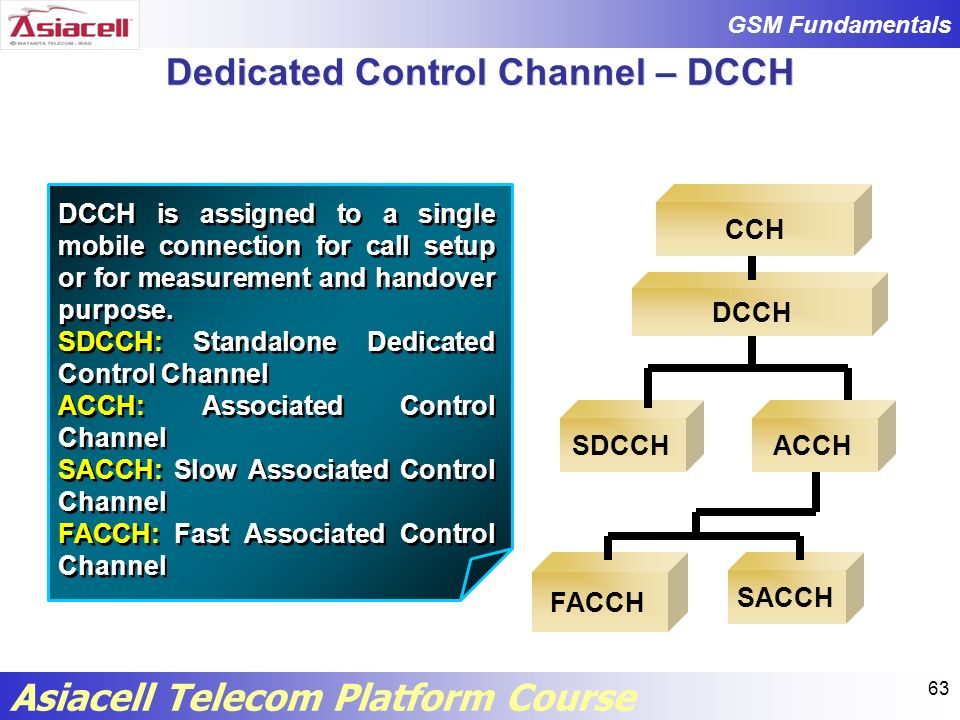 Dedicated Control Channel – DCCH