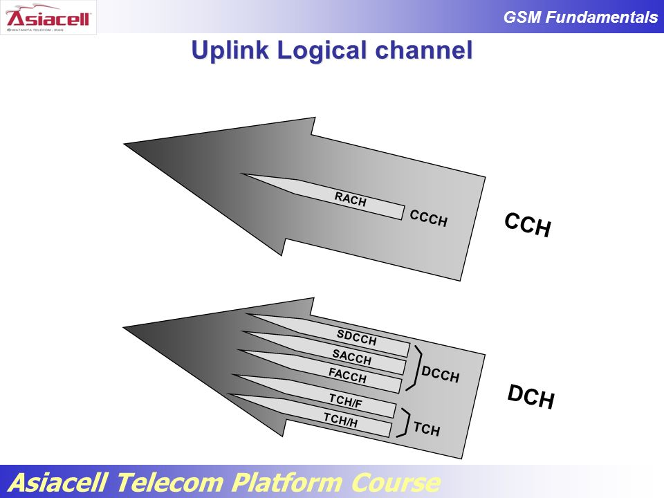 Uplink Logical channel