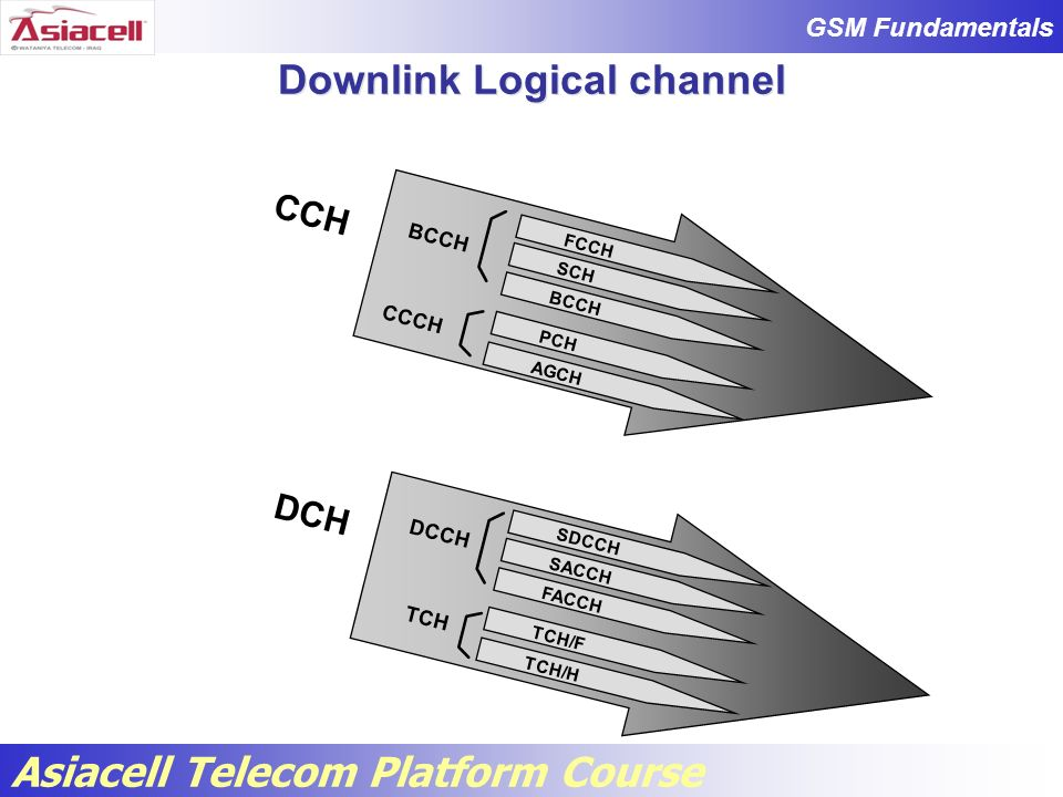 Downlink Logical channel