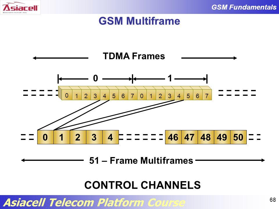 GSM Multiframe CONTROL CHANNELS TDMA Frames 1 1 2 3 4 46 47 48 49 50