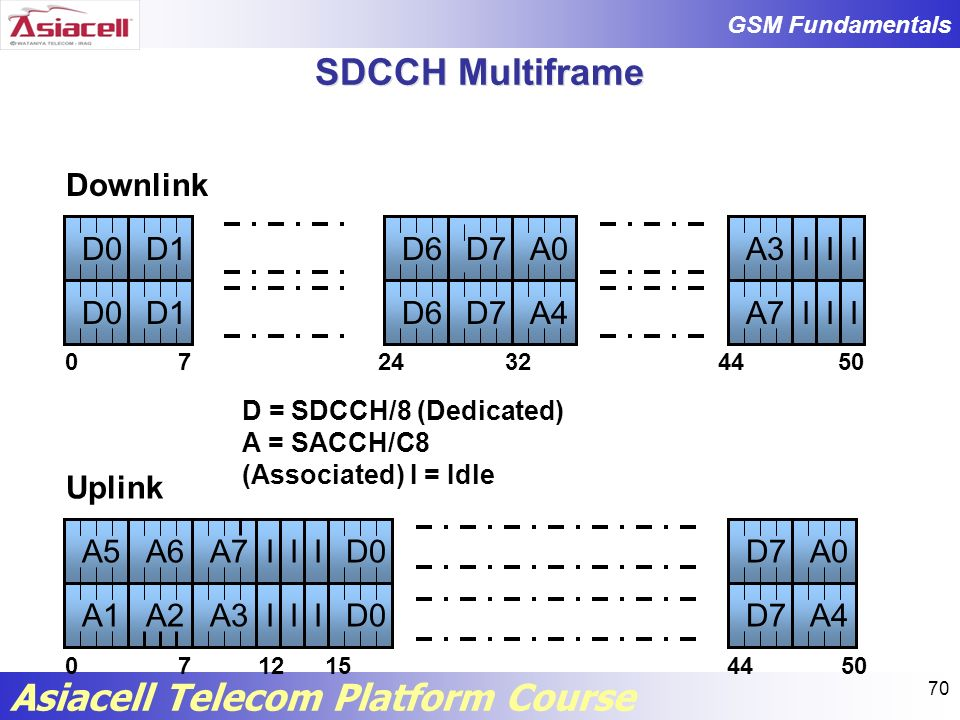 SDCCH Multiframe Downlink D0 D1 D6 D7 A0 A3 I I I D0 D1 D6 D7 A4 A7 I