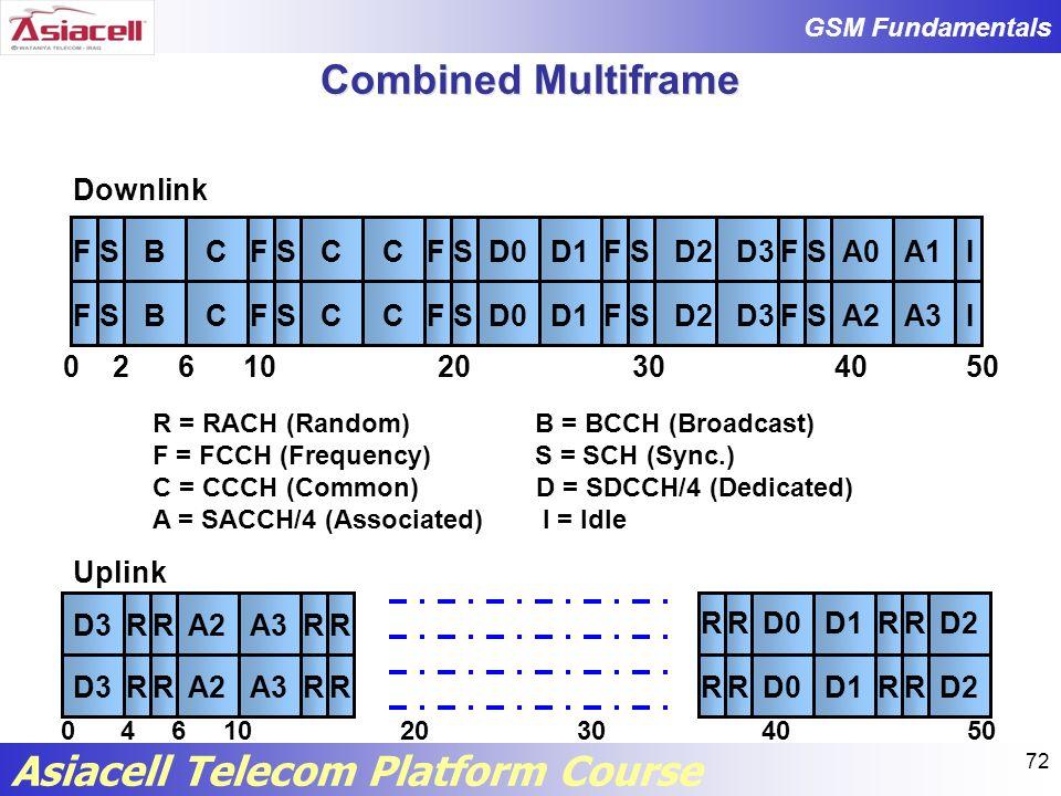 Combined Multiframe B S F C D0 D1 D2 D3 A0 A1 I A2 A3
