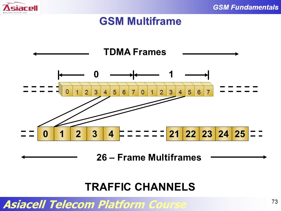 GSM Multiframe TRAFFIC CHANNELS TDMA Frames 1 1 2 3 4 21 22 23 24 25