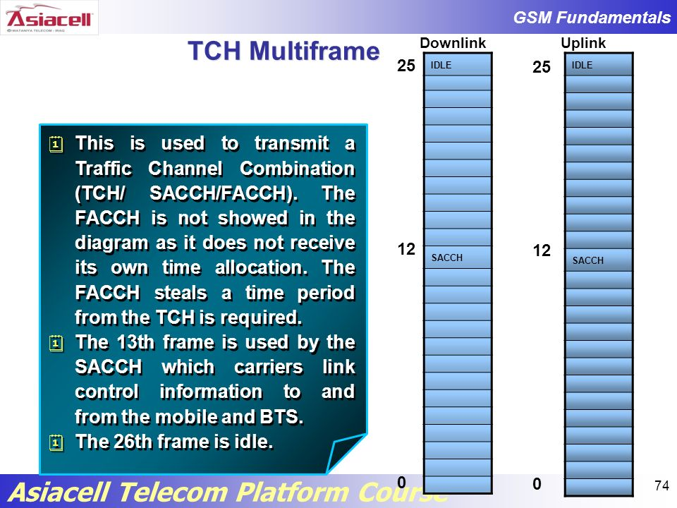TCH Multiframe Downlink. Uplink. 25. 12. IDLE. SACCH. 25. 12. IDLE. SACCH.