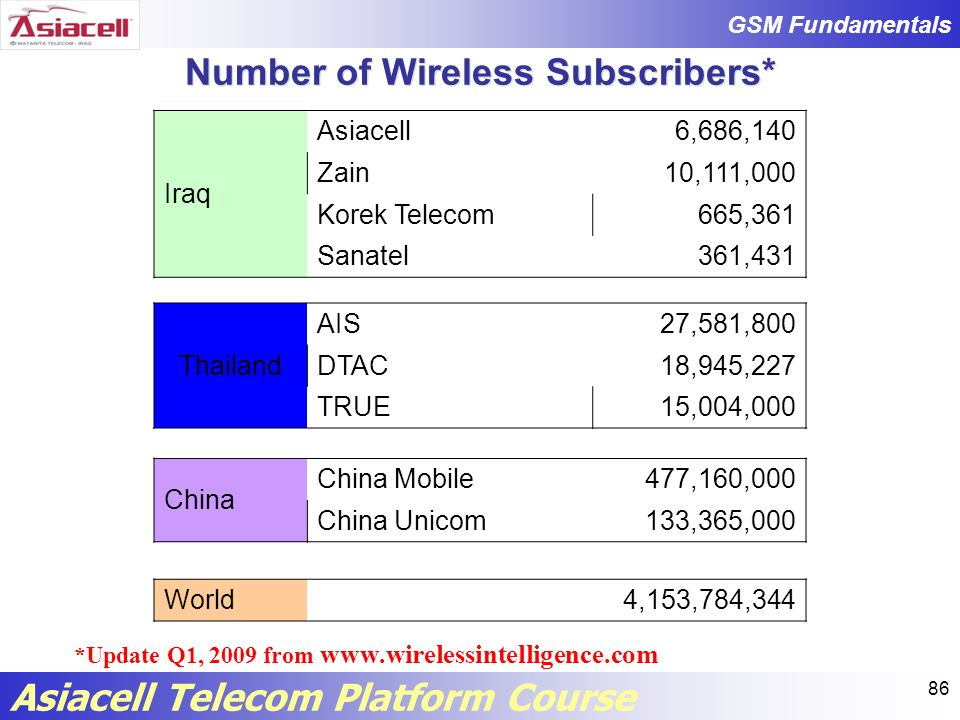 Number of Wireless Subscribers*