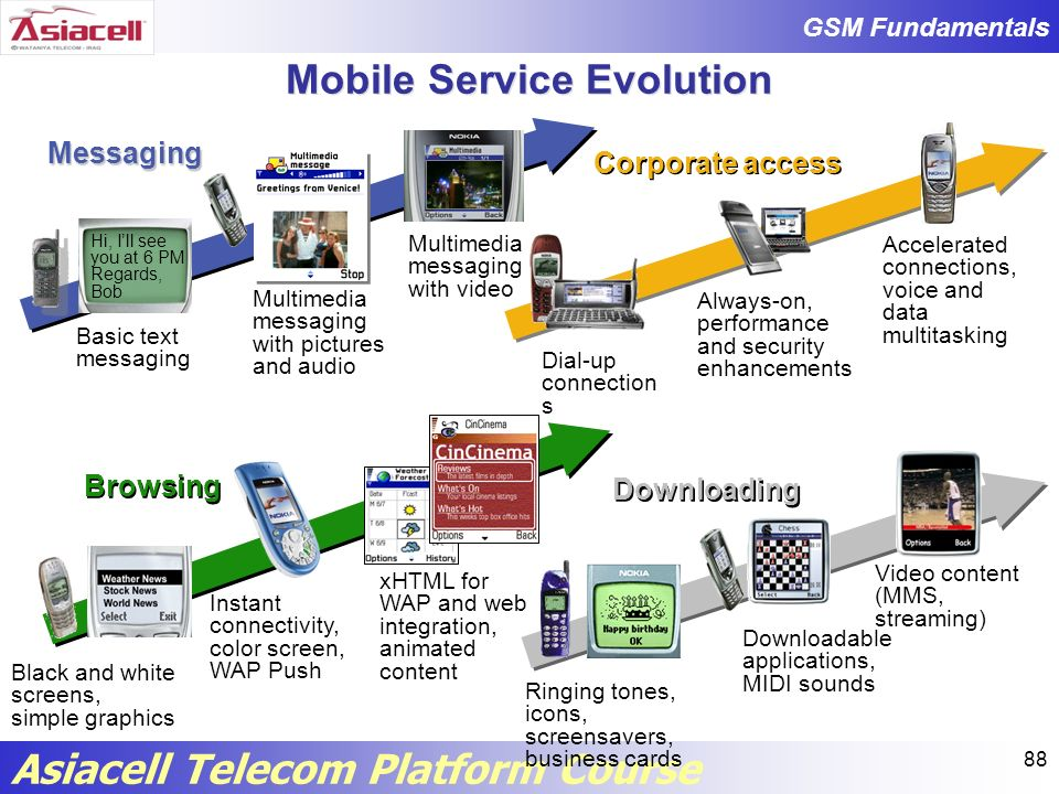 Mobile Service Evolution
