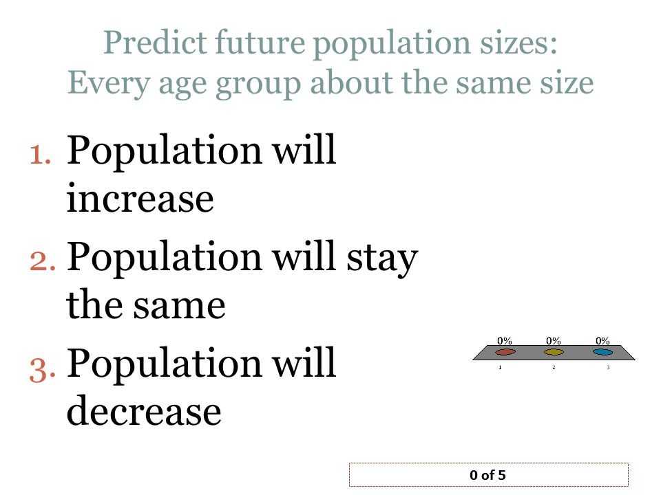 Predict future population sizes: Every age group about the same size