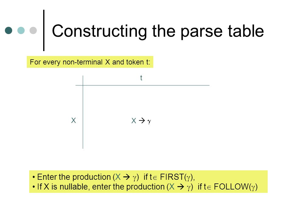 Constructing the parse table