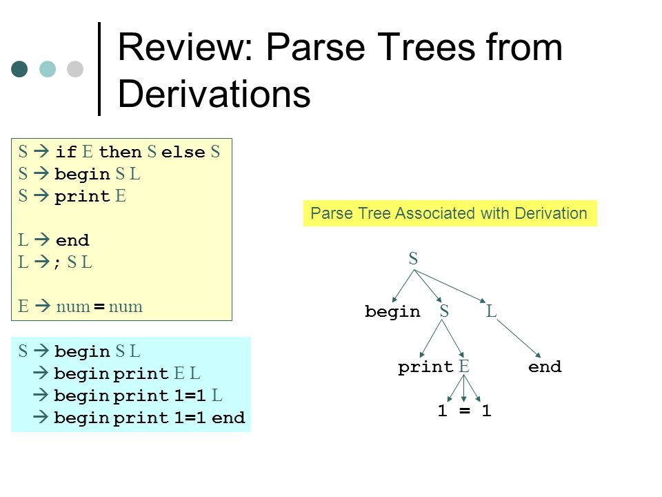 Review: Parse Trees from Derivations