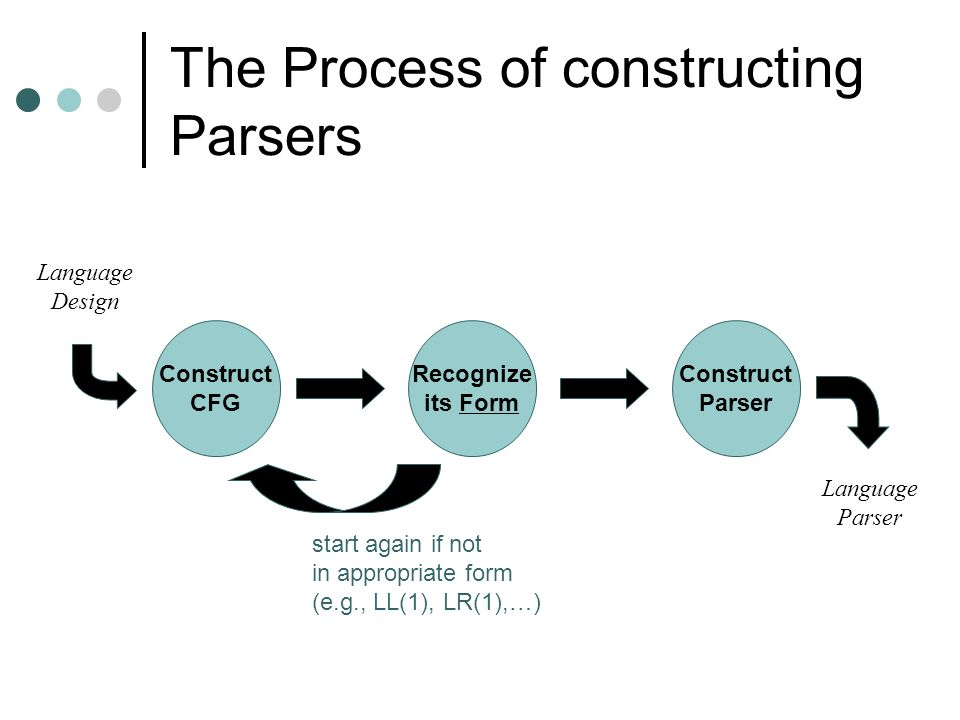 The Process of constructing Parsers