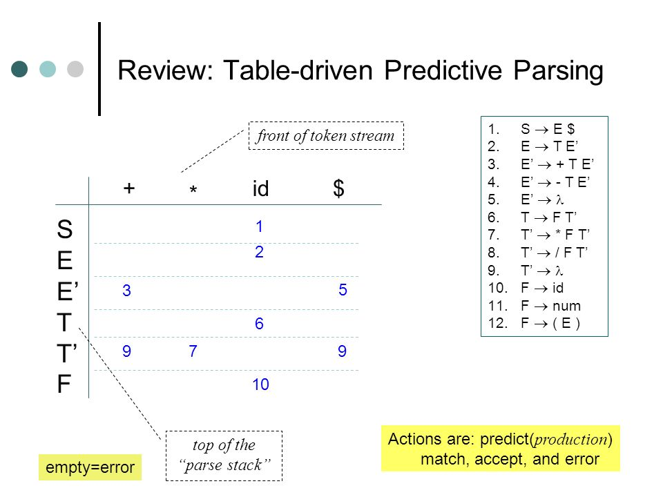 Review: Table-driven Predictive Parsing