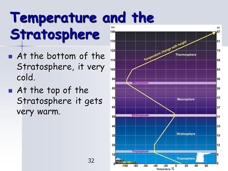 Temperature and the Stratosphere