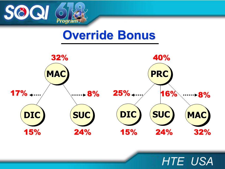 Override Bonus MAC PRC DIC SUC DIC SUC MAC 32% 40% 17% 8% 25% 16% 8%