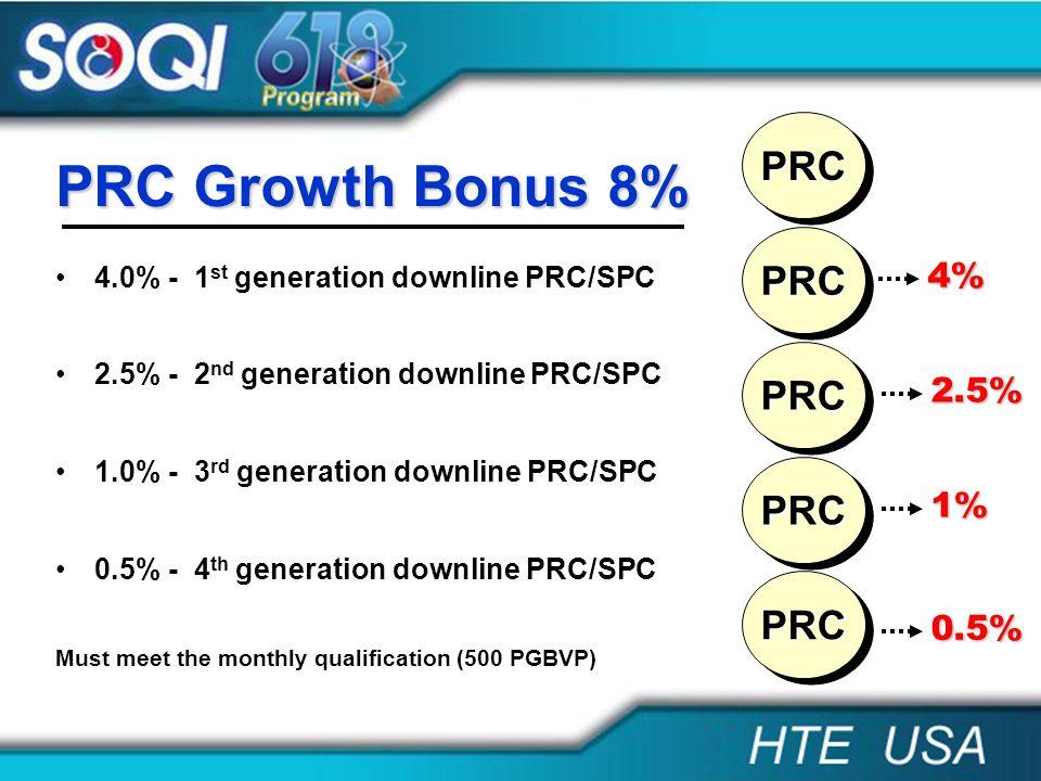 PRC Growth Bonus 8% PRC PRC PRC PRC PRC 4% 2.5% 1% 0.5%