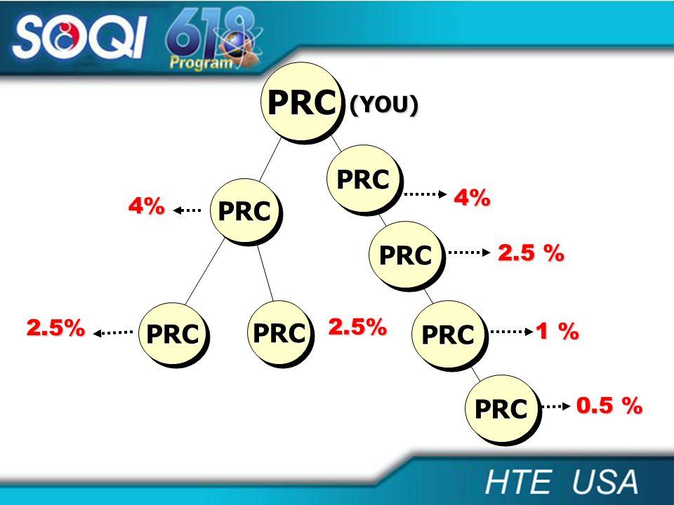PRC (YOU) PRC PRC 4% 4% PRC 2.5 % PRC PRC PRC 2.5% 2.5% 1 % PRC 0.5 %