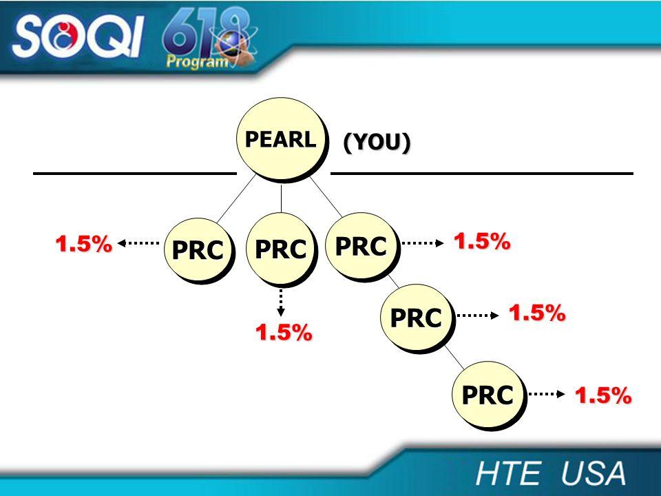 PEARL (YOU) PRC PRC PRC 1.5% 1.5% PRC 1.5% 1.5% PRC 1.5%