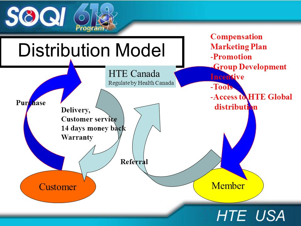 Distribution Model HTE Canada Member Customer Compensation