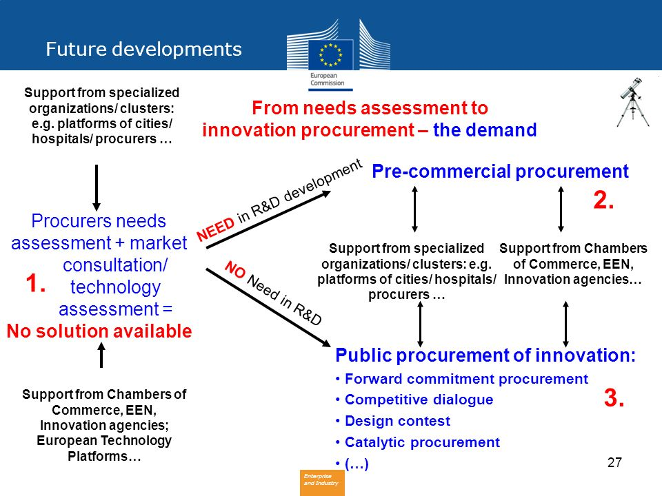 From needs assessment to innovation procurement – the demand
