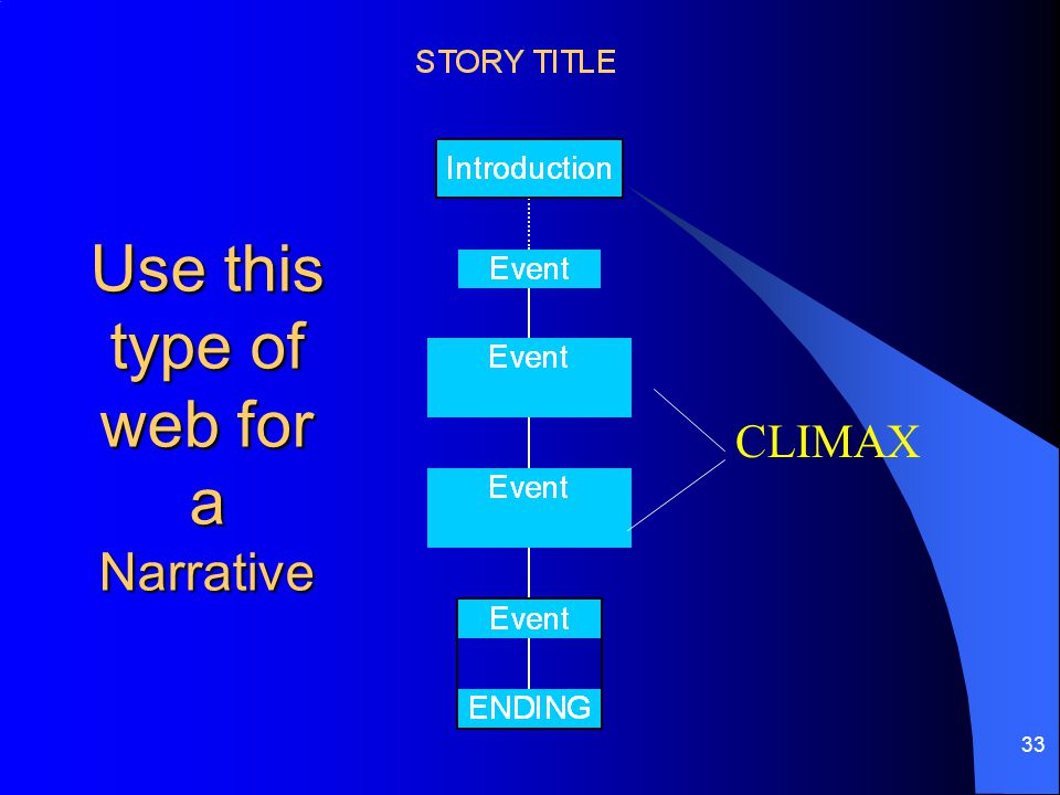 Use this type of web for a Narrative