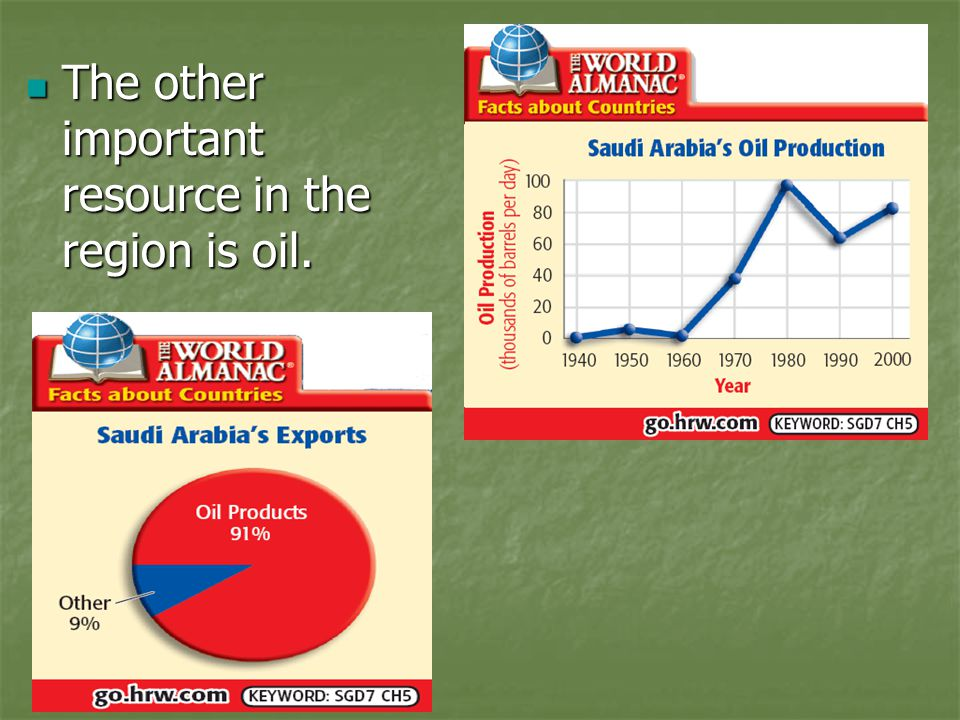 The other important resource in the region is oil.
