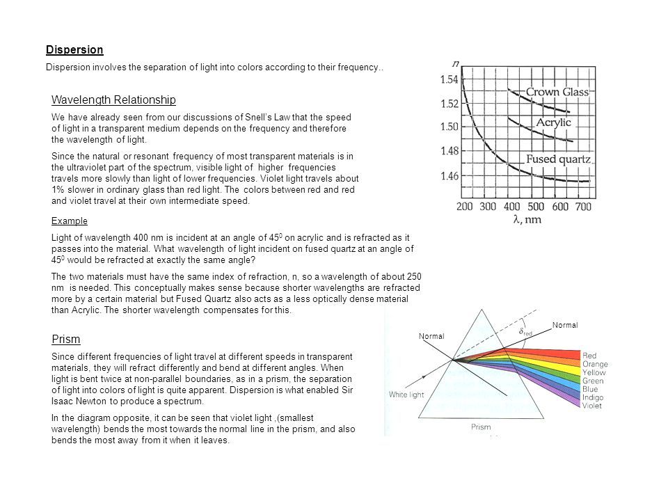 relationship between refraction angles and wavelengths salon