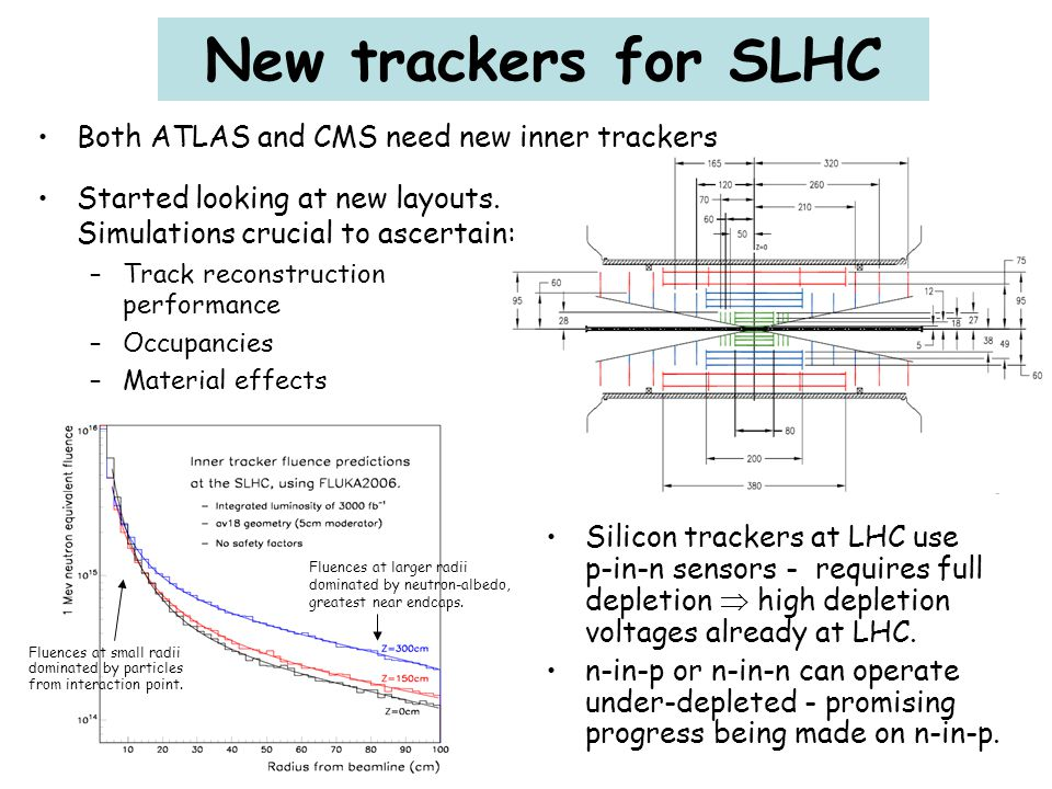 New trackers for SLHC Both ATLAS and CMS need new inner trackers