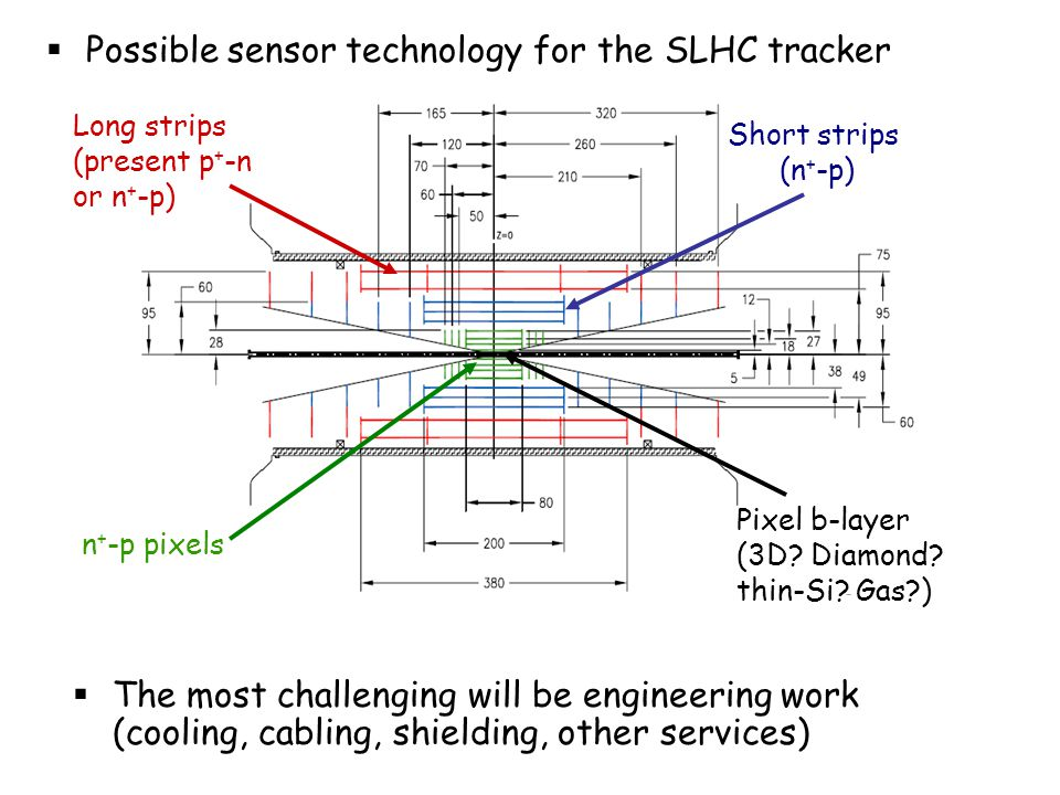 Possible sensor technology for the SLHC tracker