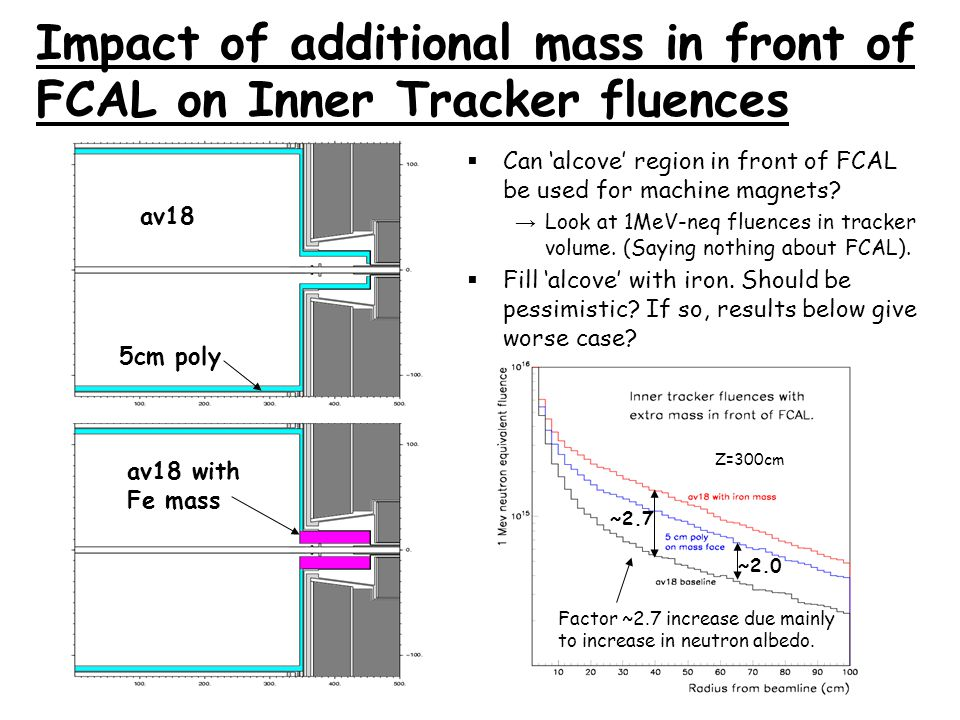 Impact of additional mass in front of FCAL on Inner Tracker fluences