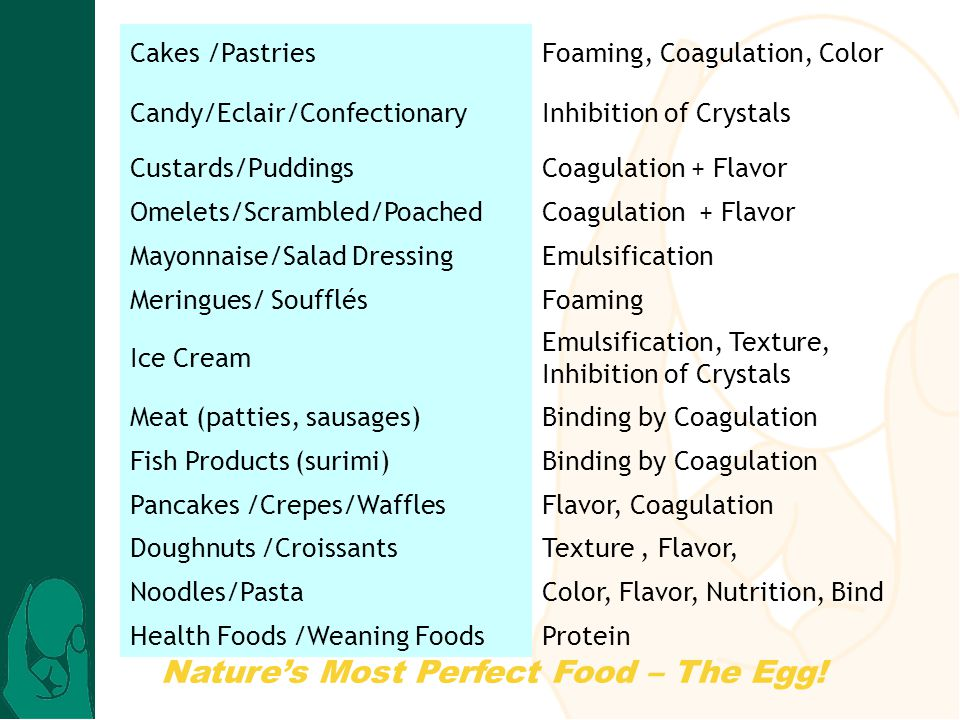 Cakes /Pastries Foaming, Coagulation, Color. Candy/Eclair/Confectionary Inhibition of Crystals.