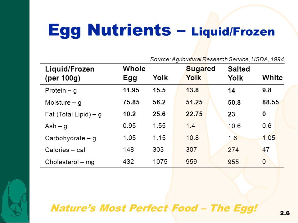 Egg Nutrients – Liquid/Frozen