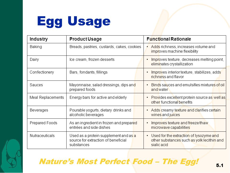 Egg Usage 48 Industry Product Usage Functional Rationale 5.1 Baking